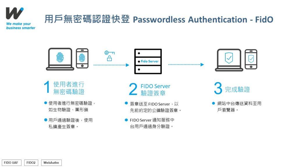 FIDO 無密碼解決方案