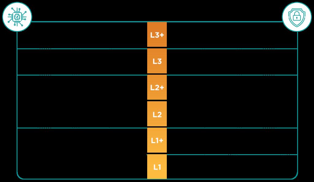 FIDO 驗證裝置安全分級