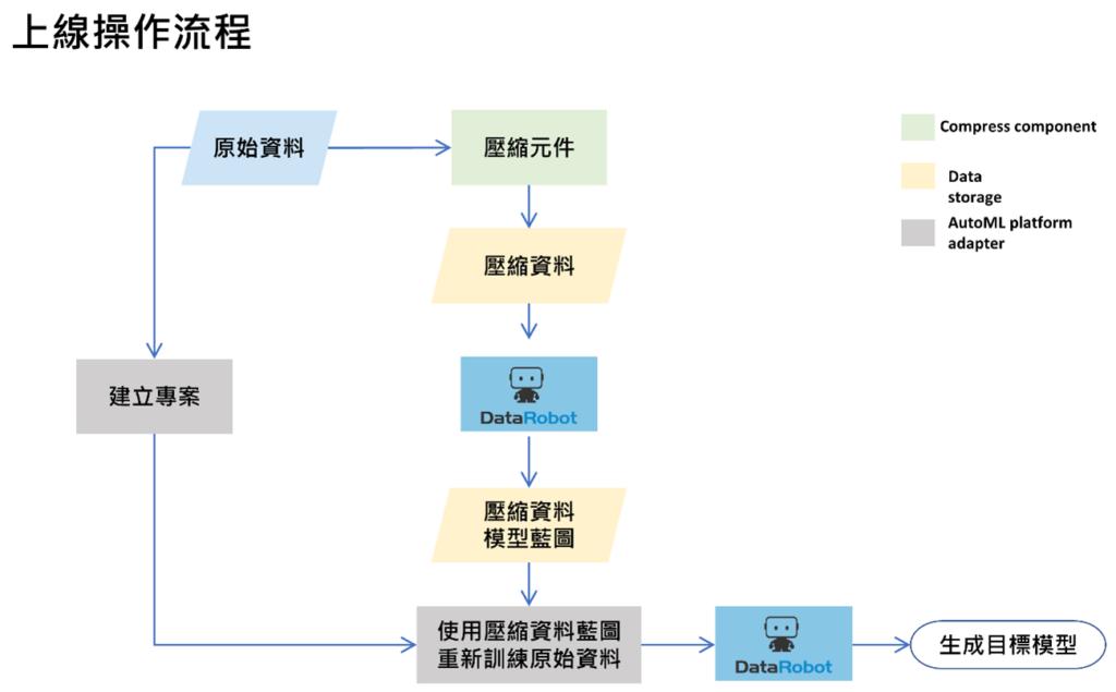 上線操作流程示意圖